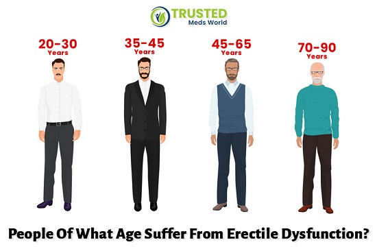 People Of What Age Suffer From ED?